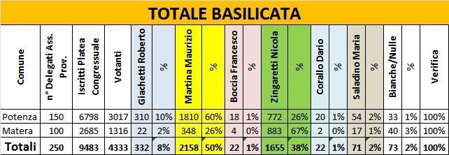 PD: Martina o Zingaretti? Tutti i numeri dei Congressi in Basilicata