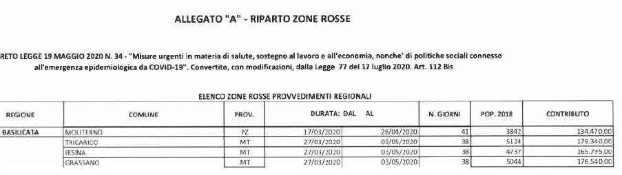 Emanato il decreto: 655.000 euro a quattro Comuni lucani